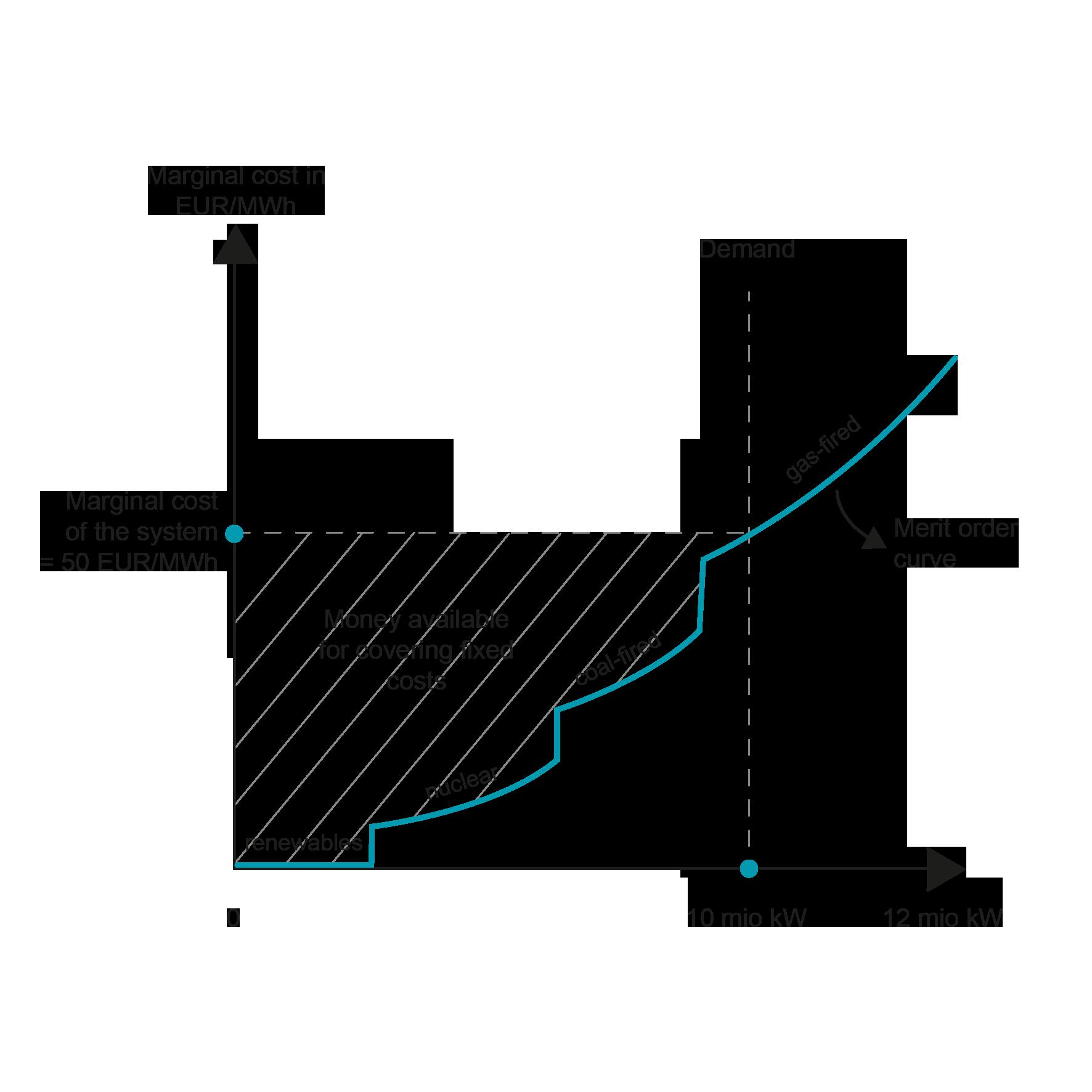 Margin Pricing: ENergytics By E&C Consultants