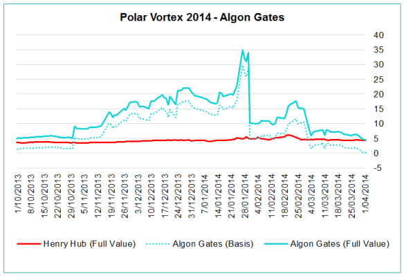 Polar Vortex 2014