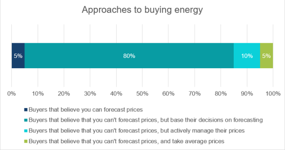 buyingenergy